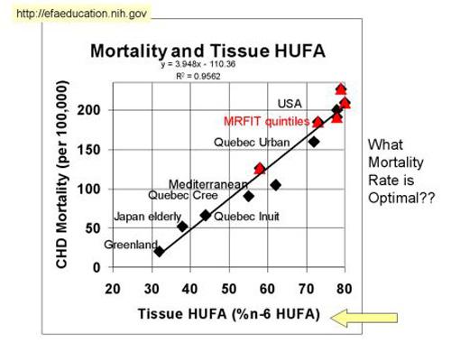 mortality-and-omega-6-graph