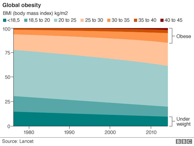 global_obesity_624