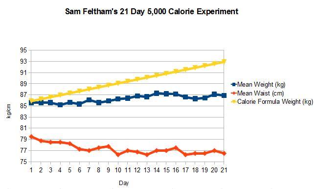 graph Day21 lchf5000